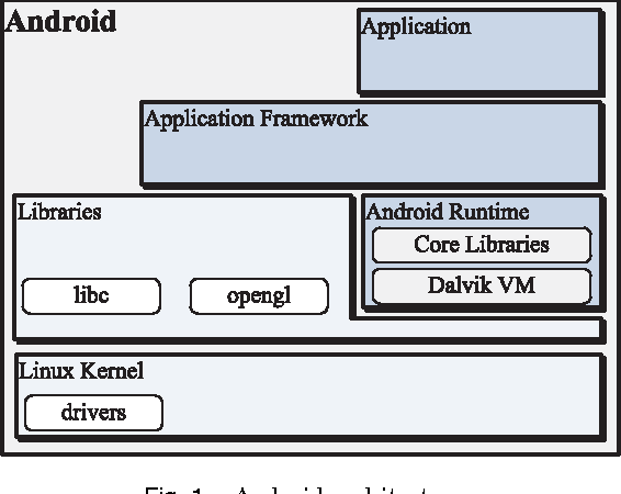 Reconfigurable vertical profiling framework for the android