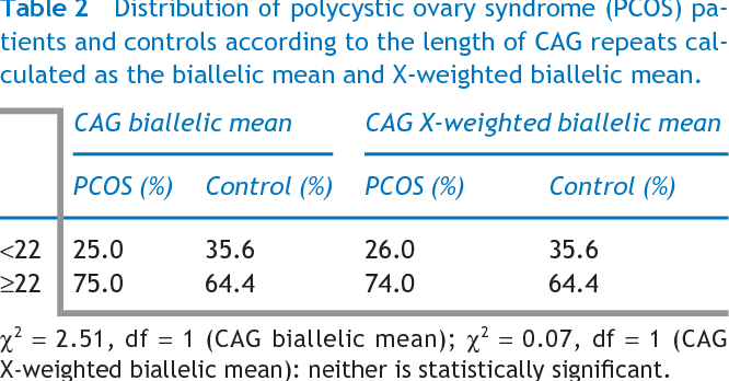 Table 2 Distribution of polycystic ovary syndrome (PCOS) patients and controls according to the length of CAG repeats calculated as the biallelic mean and X-weighted biallelic mean.