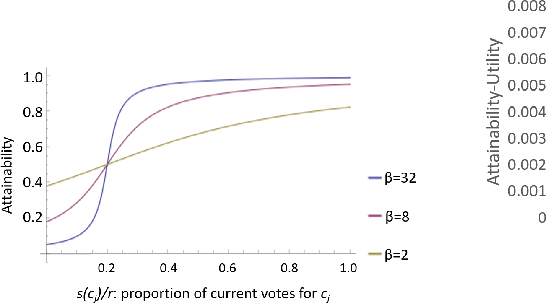 Figure 2 for Modeling Voters in Multi-Winner Approval Voting
