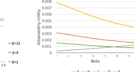 Figure 3 for Modeling Voters in Multi-Winner Approval Voting