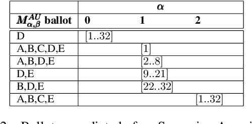 Figure 4 for Modeling Voters in Multi-Winner Approval Voting