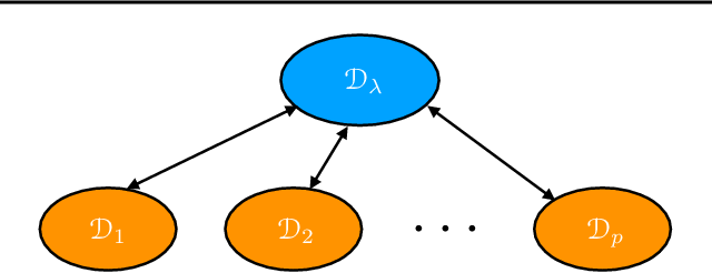 Figure 1 for Agnostic Federated Learning