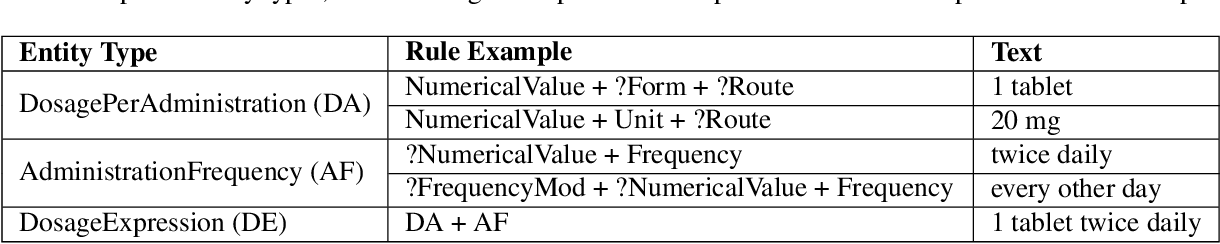 Figure 3 for Extracting Daily Dosage from Medication Instructions in EHRs: An Automated Approach and Lessons Learned