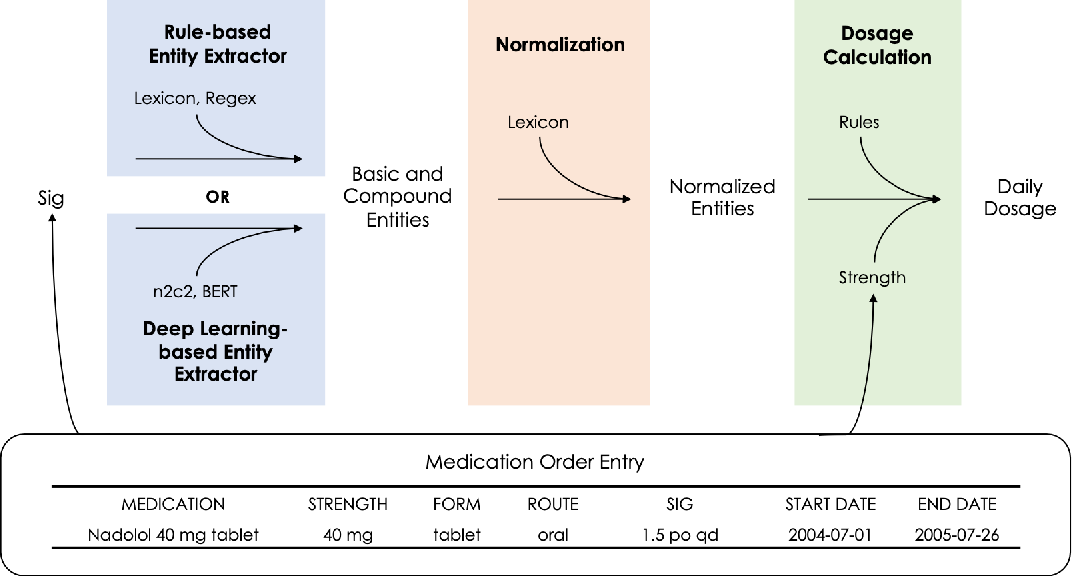 Figure 2 for Extracting Daily Dosage from Medication Instructions in EHRs: An Automated Approach and Lessons Learned