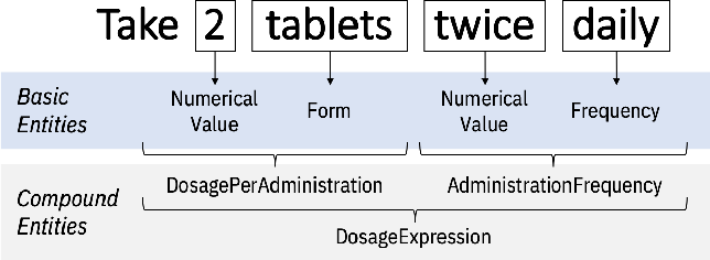 Figure 4 for Extracting Daily Dosage from Medication Instructions in EHRs: An Automated Approach and Lessons Learned