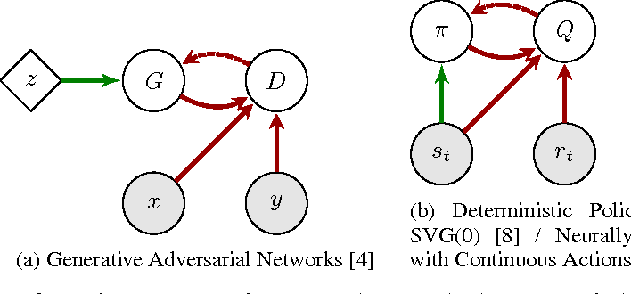 Figure 1 for Connecting Generative Adversarial Networks and Actor-Critic Methods
