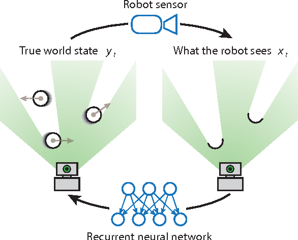 Figure 1 for Deep Tracking: Seeing Beyond Seeing Using Recurrent Neural Networks