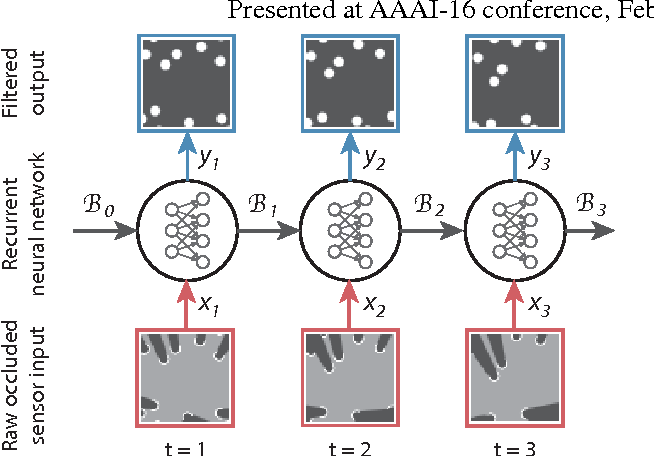 Figure 3 for Deep Tracking: Seeing Beyond Seeing Using Recurrent Neural Networks