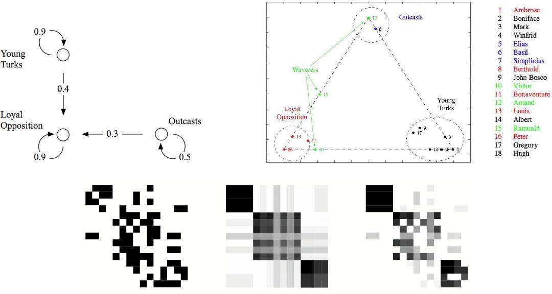 Figure 3 for Mixed membership stochastic blockmodels
