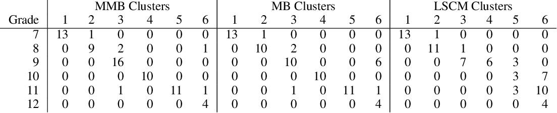 Figure 2 for Mixed membership stochastic blockmodels