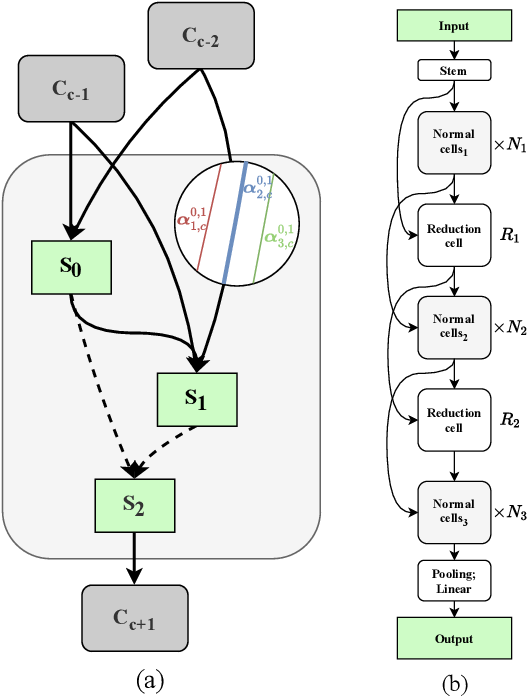 Figure 1 for VINNAS: Variational Inference-based Neural Network Architecture Search