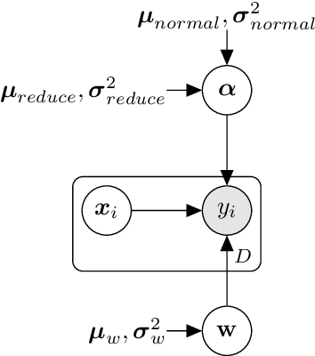 Figure 2 for VINNAS: Variational Inference-based Neural Network Architecture Search