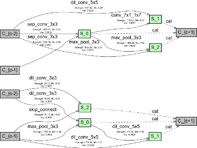 Figure 3 for VINNAS: Variational Inference-based Neural Network Architecture Search