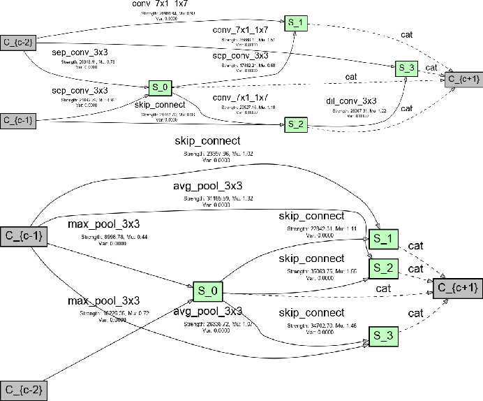 Figure 4 for VINNAS: Variational Inference-based Neural Network Architecture Search