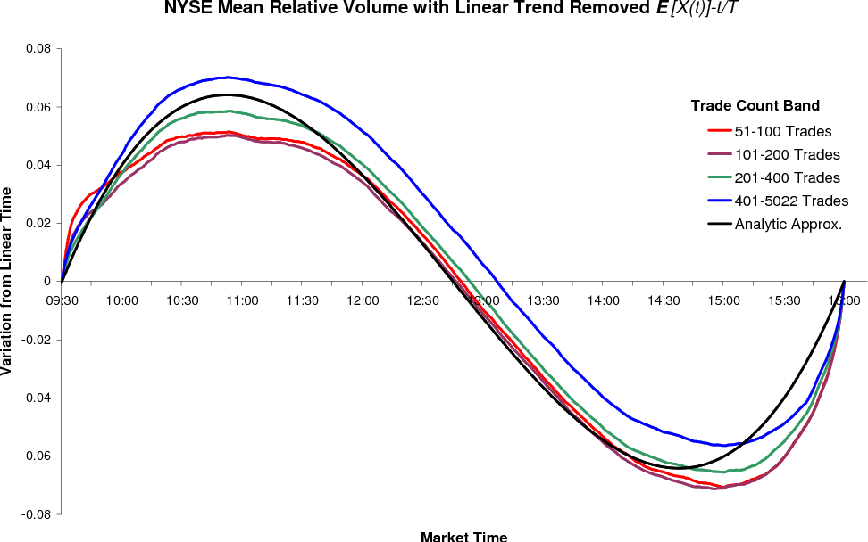 Figure 1 from Optimal VWAP Trading Strategy and Relative Volume