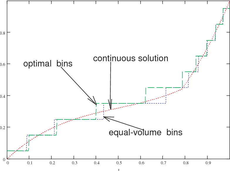 Figure 6 from Optimal VWAP Trading Strategy and Relative Volume
