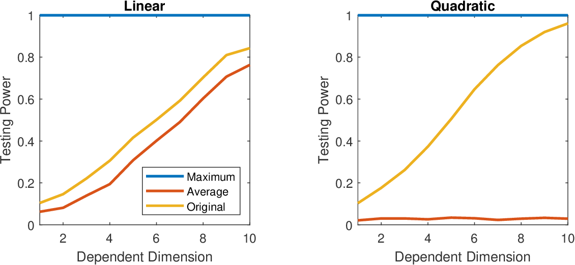 Figure 2 for High-Dimensional Independence Testing and Maximum Marginal Correlation