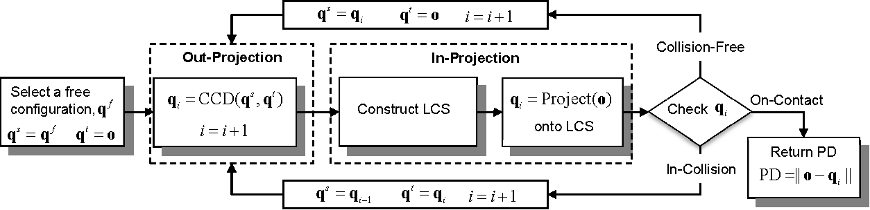 Figure 1 for PolyDepth: Real-time Penetration Depth Computation using Iterative Contact-Space Projection