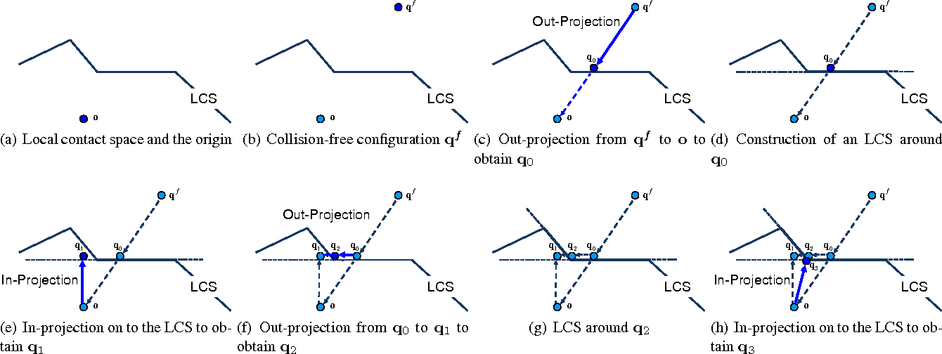 Figure 2 for PolyDepth: Real-time Penetration Depth Computation using Iterative Contact-Space Projection