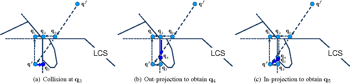 Figure 3 for PolyDepth: Real-time Penetration Depth Computation using Iterative Contact-Space Projection