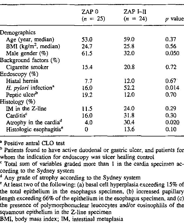 Table 3 from The Z-line appearance and prevalence of