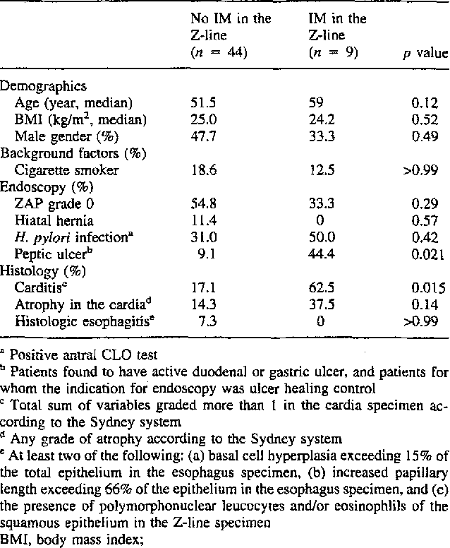 Table 4 from The Z-line appearance and prevalence of