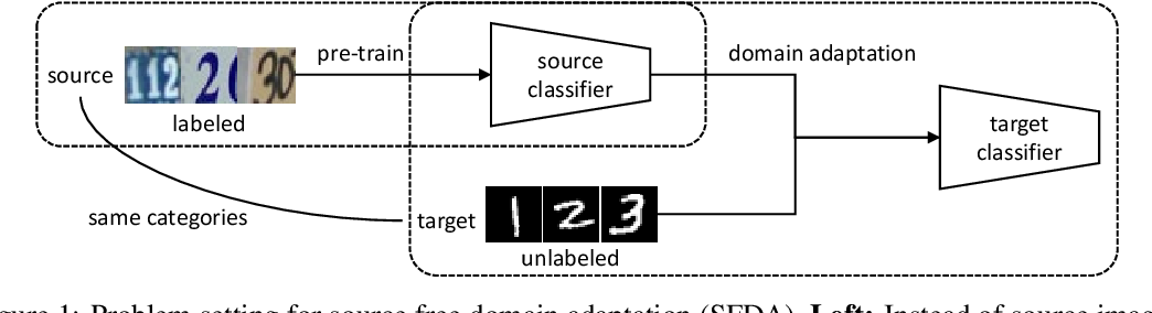 Figure 1 for Source Free Domain Adaptation with Image Translation