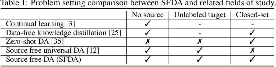 Figure 2 for Source Free Domain Adaptation with Image Translation