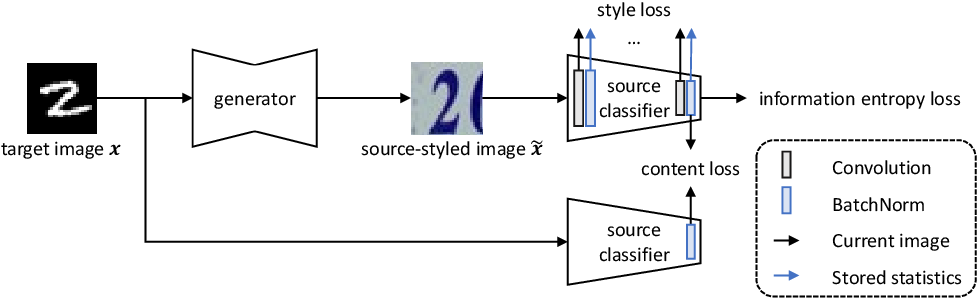 Figure 3 for Source Free Domain Adaptation with Image Translation