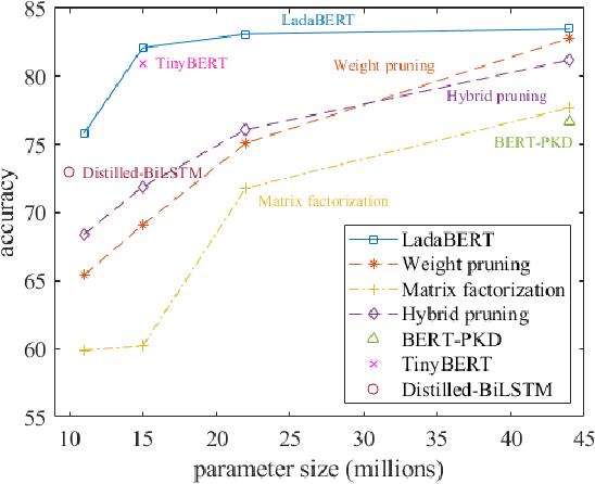 Figure 1 for LadaBERT: Lightweight Adaptation of BERT through Hybrid Model Compression