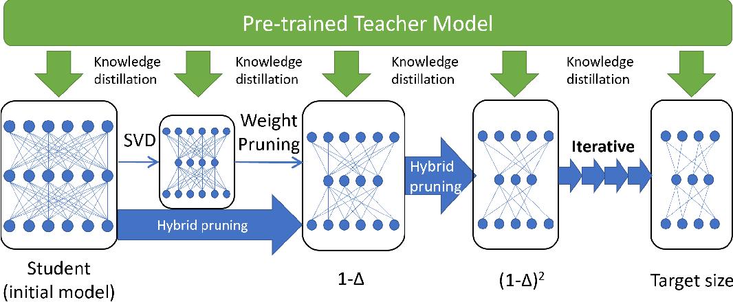 Figure 3 for LadaBERT: Lightweight Adaptation of BERT through Hybrid Model Compression
