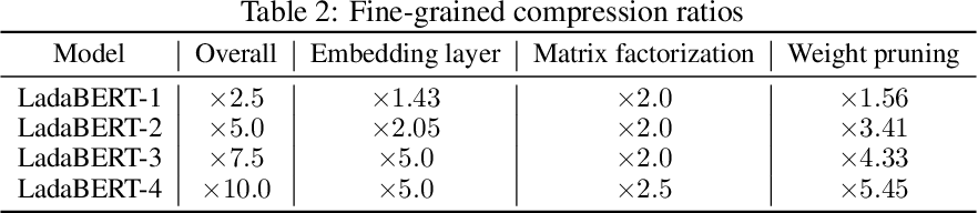 Figure 4 for LadaBERT: Lightweight Adaptation of BERT through Hybrid Model Compression