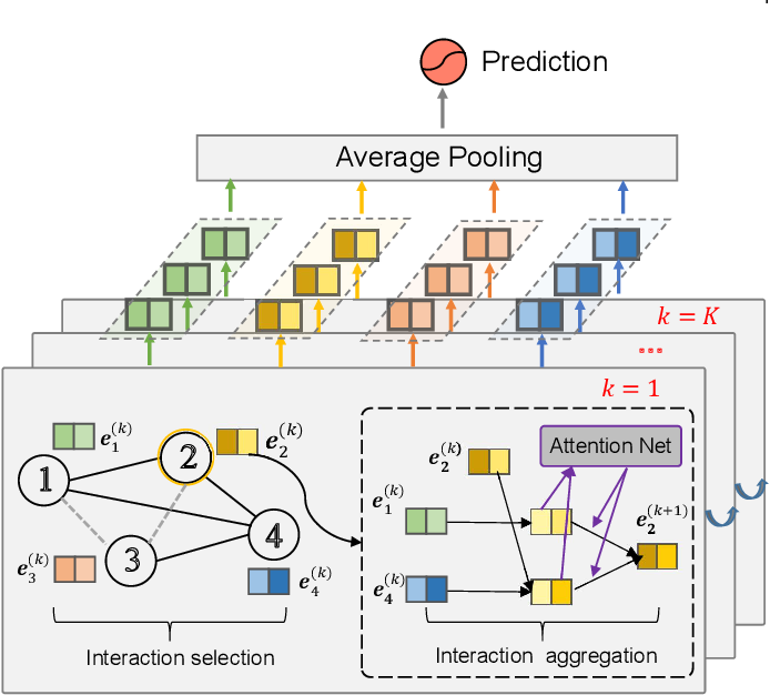 Figure 1 for GraphFM: Graph Factorization Machines for Feature Interaction Modeling