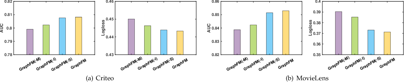 Figure 4 for GraphFM: Graph Factorization Machines for Feature Interaction Modeling