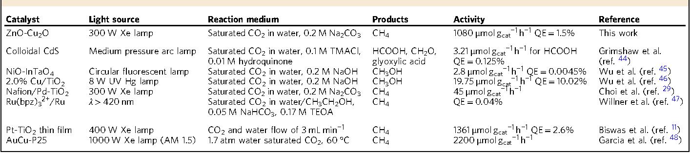 Colloidal zinc oxide-copper(I) oxide nanocatalysts for