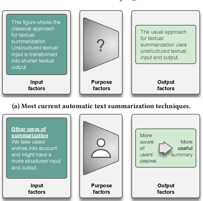 Figure 1 for What Makes a Good Summary? Reconsidering the Focus of Automatic Summarization