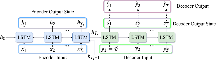 Figure 1 for Deep Reinforcement Learning For Sequence to Sequence Models