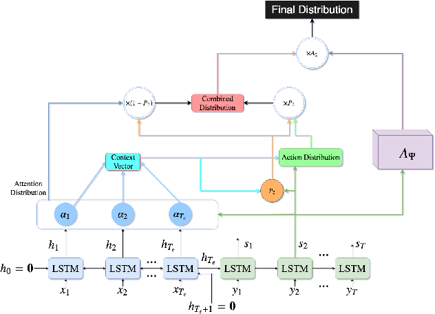 Figure 3 for Deep Reinforcement Learning For Sequence to Sequence Models