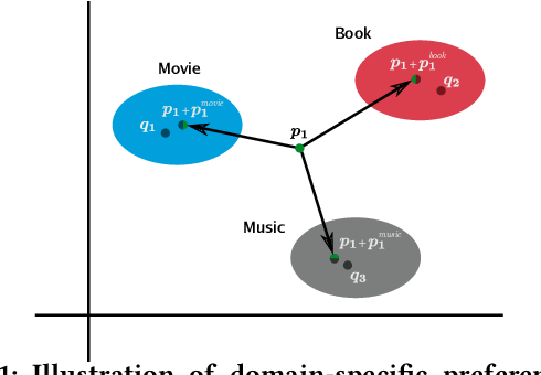 Figure 1 for Neural Cross-Domain Collaborative Filtering with Shared Entities