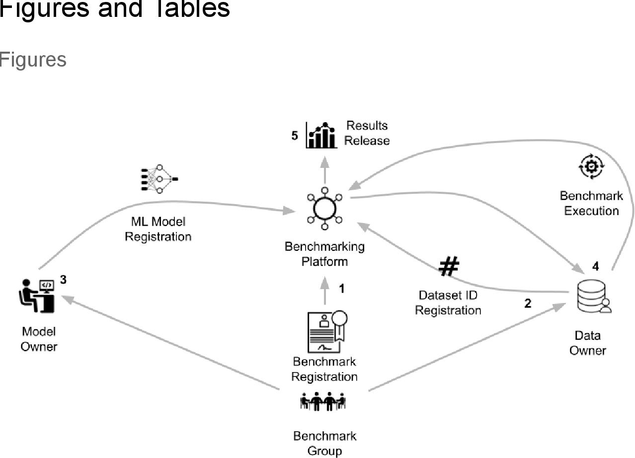 Figure 1 for MedPerf: Open Benchmarking Platform for Medical Artificial Intelligence using Federated Evaluation