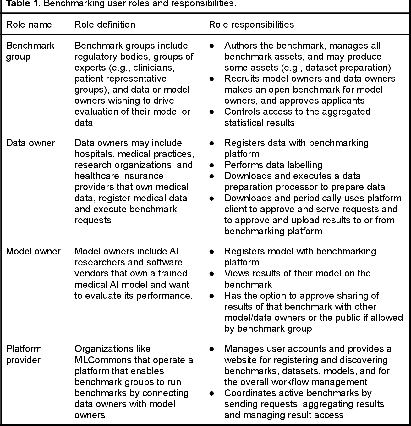 Figure 2 for MedPerf: Open Benchmarking Platform for Medical Artificial Intelligence using Federated Evaluation