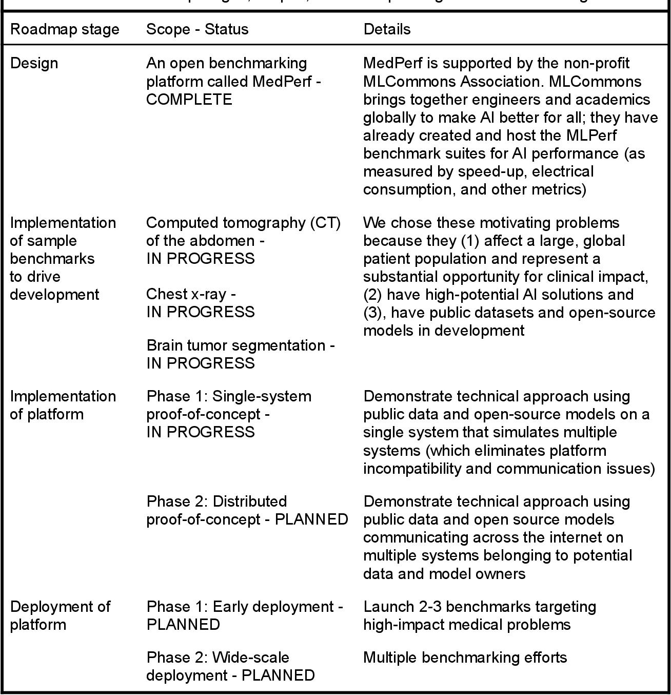 Figure 4 for MedPerf: Open Benchmarking Platform for Medical Artificial Intelligence using Federated Evaluation