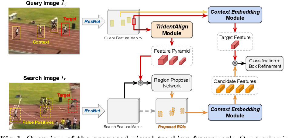 Figure 1 for Visual Tracking by TridentAlign and Context Embedding