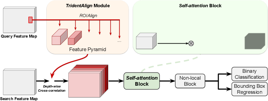 Figure 3 for Visual Tracking by TridentAlign and Context Embedding