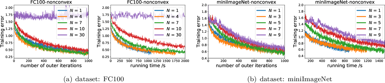 Figure 4 for Convergence of Meta-Learning with Task-Specific Adaptation over Partial Parameters