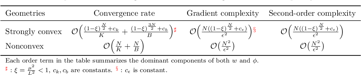 Figure 1 for Convergence of Meta-Learning with Task-Specific Adaptation over Partial Parameters