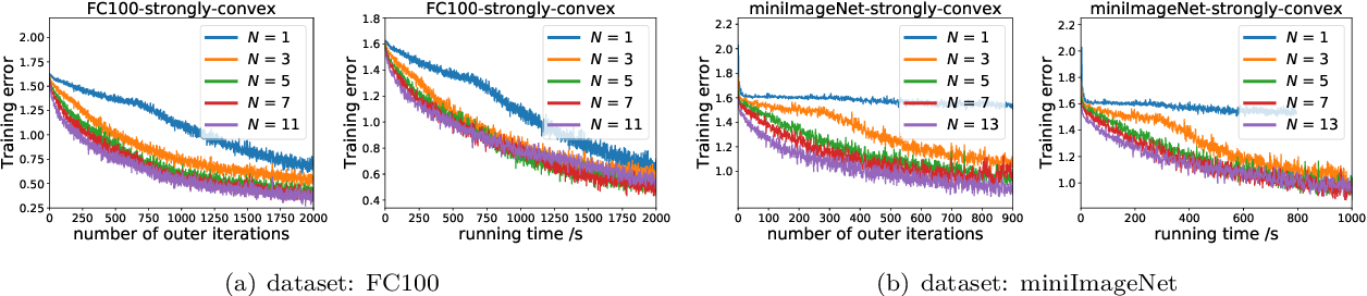 Figure 2 for Convergence of Meta-Learning with Task-Specific Adaptation over Partial Parameters