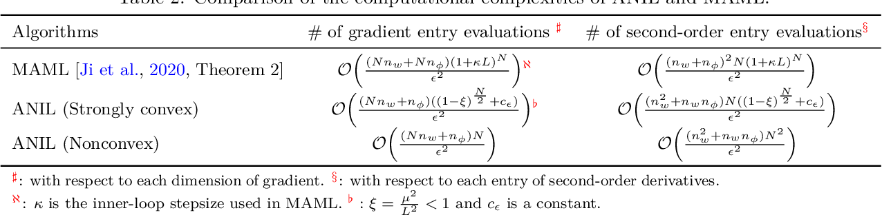 Figure 3 for Convergence of Meta-Learning with Task-Specific Adaptation over Partial Parameters