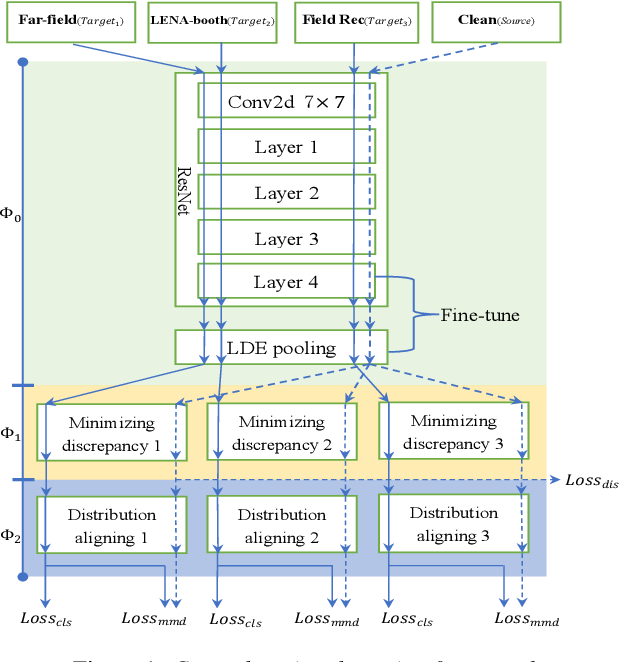 Figure 1 for Cross-domain Adaptation with Discrepancy Minimization for Text-independent Forensic Speaker Verification