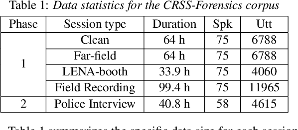 Figure 2 for Cross-domain Adaptation with Discrepancy Minimization for Text-independent Forensic Speaker Verification